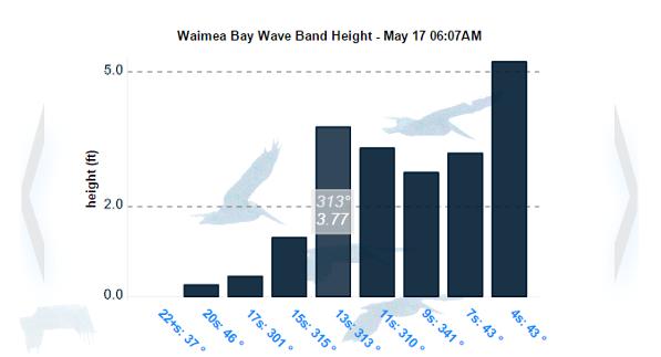 Swell Matrix Surf Report & Forecast Tools